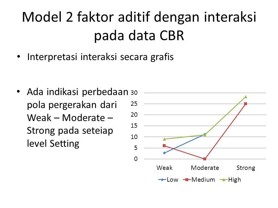 Model 2 faktor aditif dengan interaksi pada data CBR Interpretasi interaksi secara grafis Ada indikasi perbedaan pola pergerakan dari Weak – Moderate