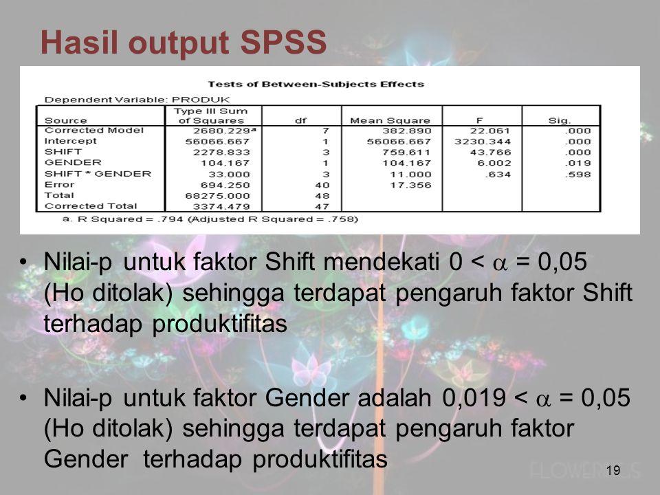 Hasil output SPSS Nilai-p untuk faktor Shift mendekati 0 <  = 0,05 (Ho ditolak) sehingga terdapat pengaruh faktor Shift terhadap produktifitas Nilai-