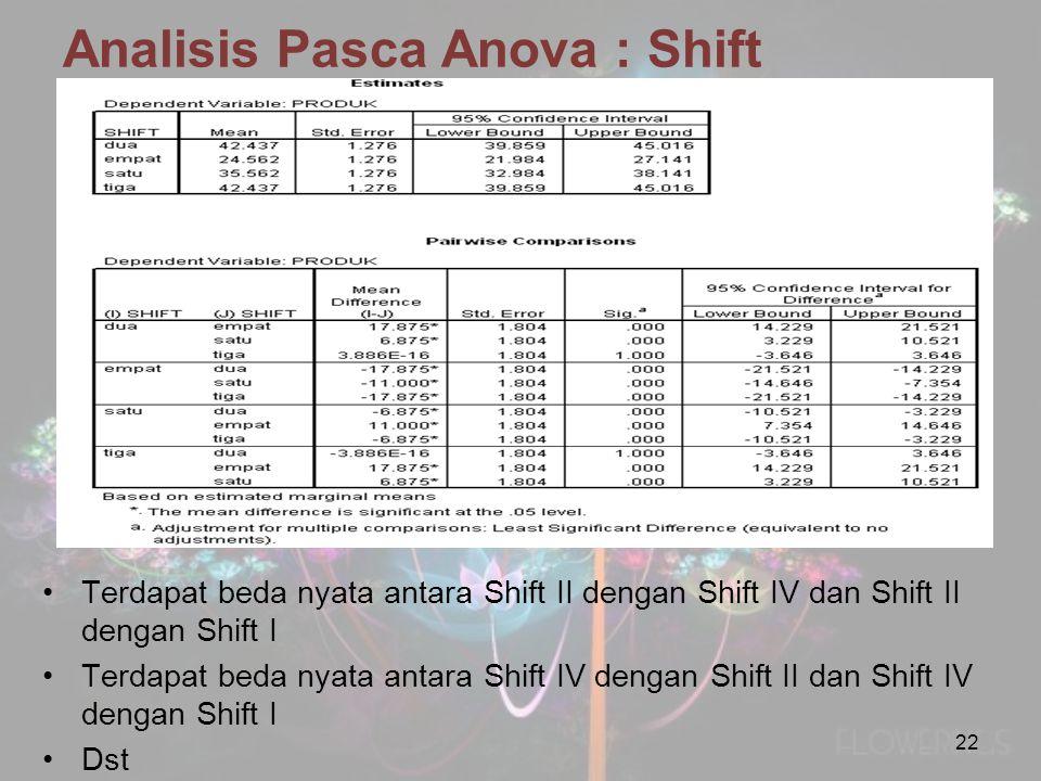 Analisis Pasca Anova : Shift Terdapat beda nyata antara Shift II dengan Shift IV dan Shift II dengan Shift I Terdapat beda nyata antara Shift IV denga