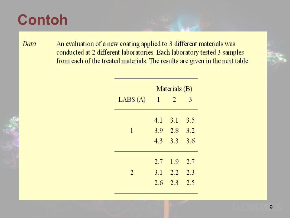 Nilai-p untuk interaksi antara faktor Shift dan Gender adalah 0,598 > 0,05 sehingga H0 diterima yaitu berarti tidak terdapat interaksi antara faktor Shift dan Gender terhadap produktifitas 20
