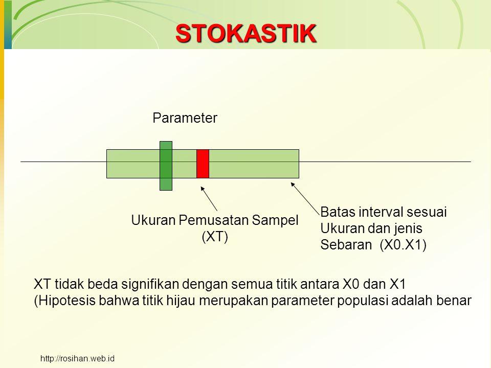 STOKASTIK Ukuran Pemusatan Sampel (XT) Batas interval sesuai Ukuran dan jenis Sebaran (X0.X1) XT tidak beda signifikan dengan semua titik antara X0 dan X1 (Hipotesis bahwa titik hijau merupakan parameter populasi adalah benar Parameter http://rosihan.web.id