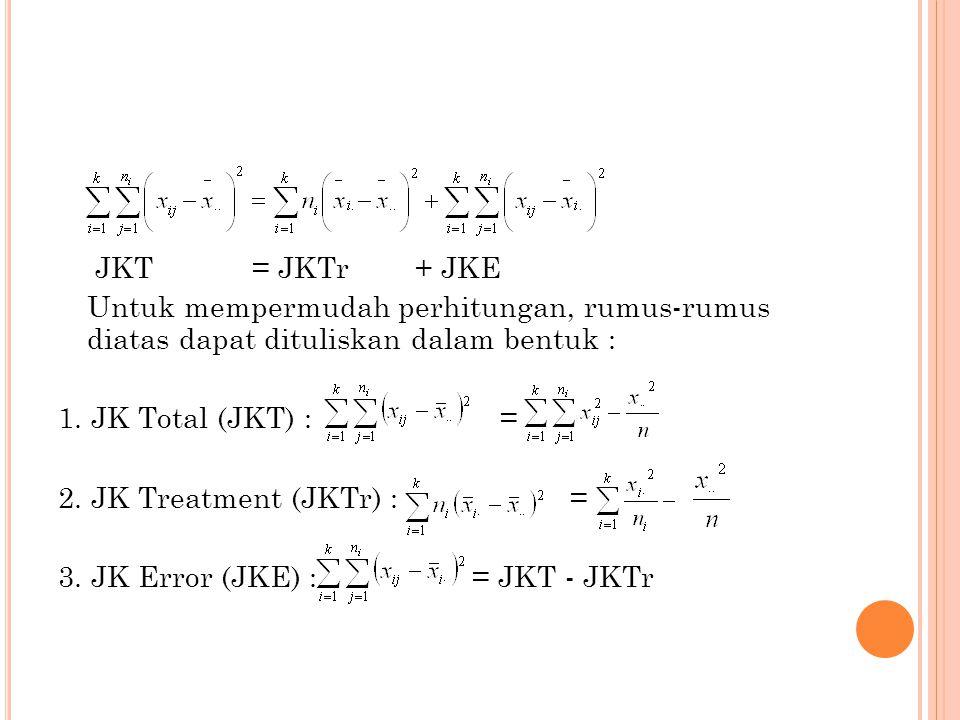 JKT = JKTr + JKE Untuk mempermudah perhitungan, rumus-rumus diatas dapat dituliskan dalam bentuk : 1. JK Total (JKT) : = 2. JK Treatment (JKTr) : = 3.