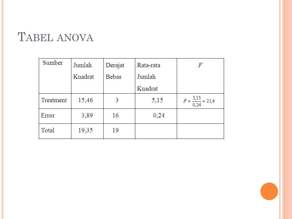 T ABEL ANOVA Sumber Jumlah Kuadrat Derajat Bebas Rata-rata Jumlah Kuadrat F Treatment 15,46 3 5,15 Error 3,89 16 0,24 Total 19,35 19