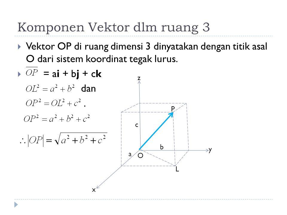 Vektor Satuan dalam ruang  Vektor satuan pada arah positif sumbu x, y, dan z diberi tanda :.