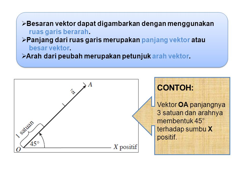  Besaran vektor dapat digambarkan dengan menggunakan ruas garis berarah.