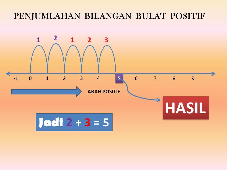 01234 5 5 1 2 123 HASIL 6789 PENJUMLAHAN BILANGAN BULAT POSITIF ARAH POSITIF Jadi 2 + 3 = 5