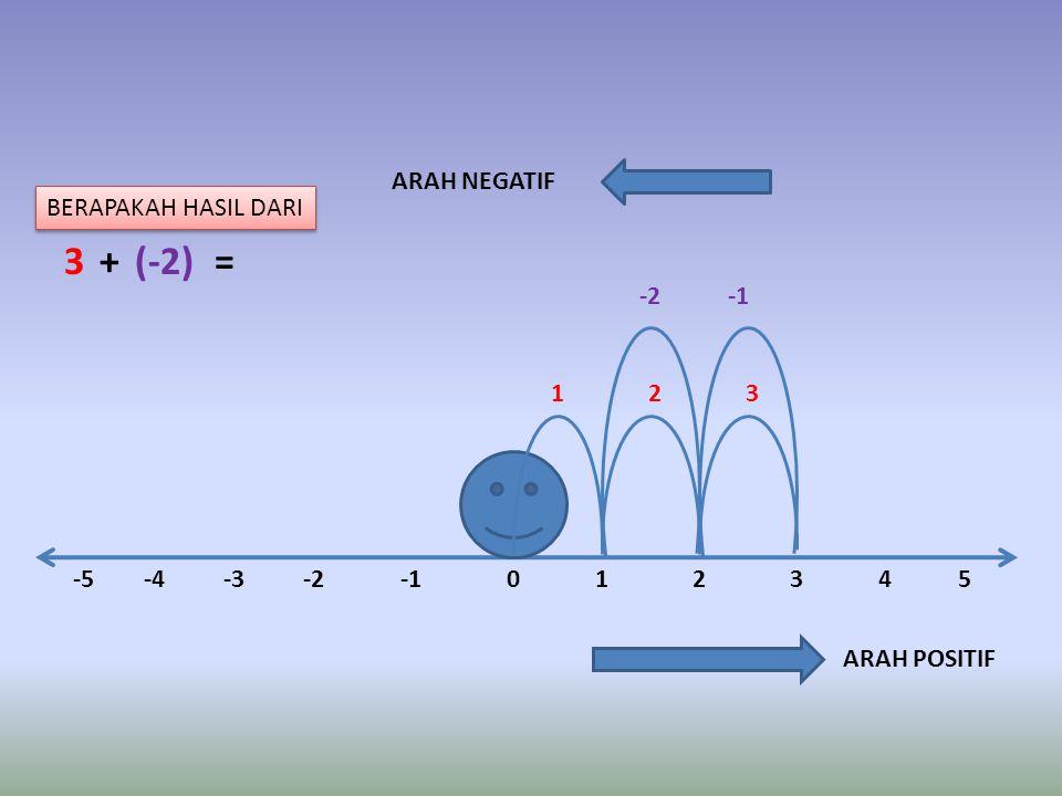 -5-4-3-201 -2 ARAH POSITIF 2345 321 ARAH NEGATIF 3 +(-2) = BERAPAKAH HASIL DARI