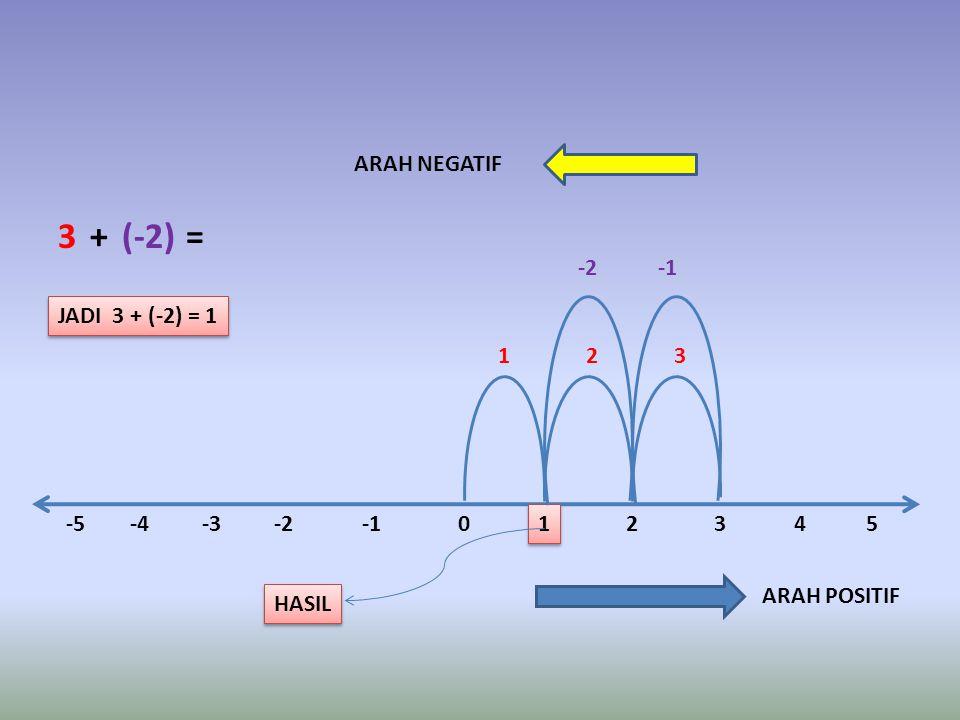 -5-4-3-20 1 1 -2 ARAH POSITIF 2345 321 ARAH NEGATIF 3+(-2)= HASIL JADI 3 + (-2) = 1