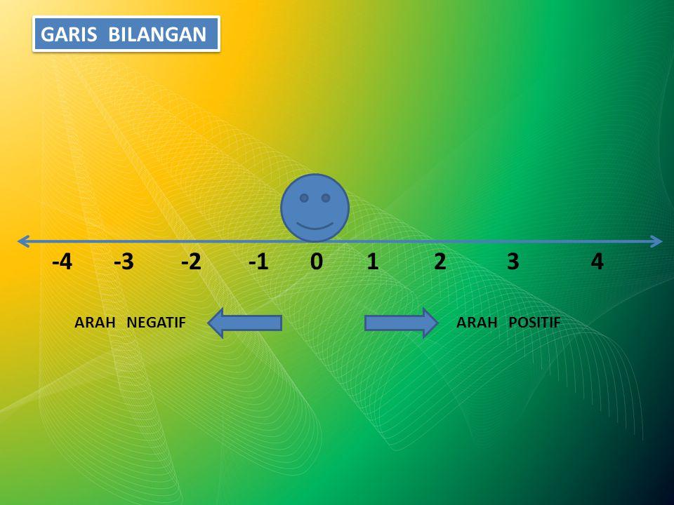 01234-2-3-4 ARAH POSITIFARAH NEGATIF GARIS BILANGAN
