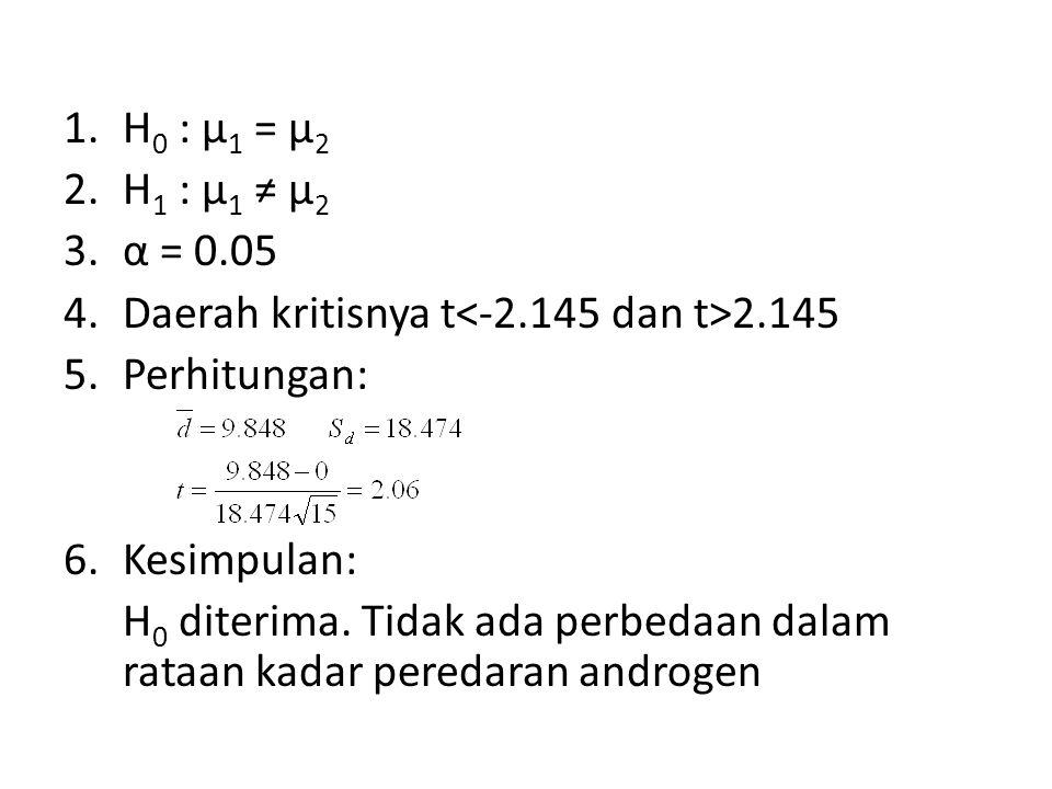 1.H 0 : µ 1 = µ 2 2.H 1 : µ 1 ≠ µ 2 3.α = 0.05 4.Daerah kritisnya t 2.145 5.Perhitungan: 6.Kesimpulan: H 0 diterima.