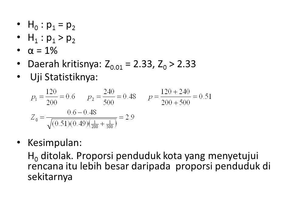 H 0 : p 1 = p 2 H 1 : p 1 > p 2 α = 1% Daerah kritisnya: Z 0.01 = 2.33, Z 0 > 2.33 Uji Statistiknya: Kesimpulan: H 0 ditolak.