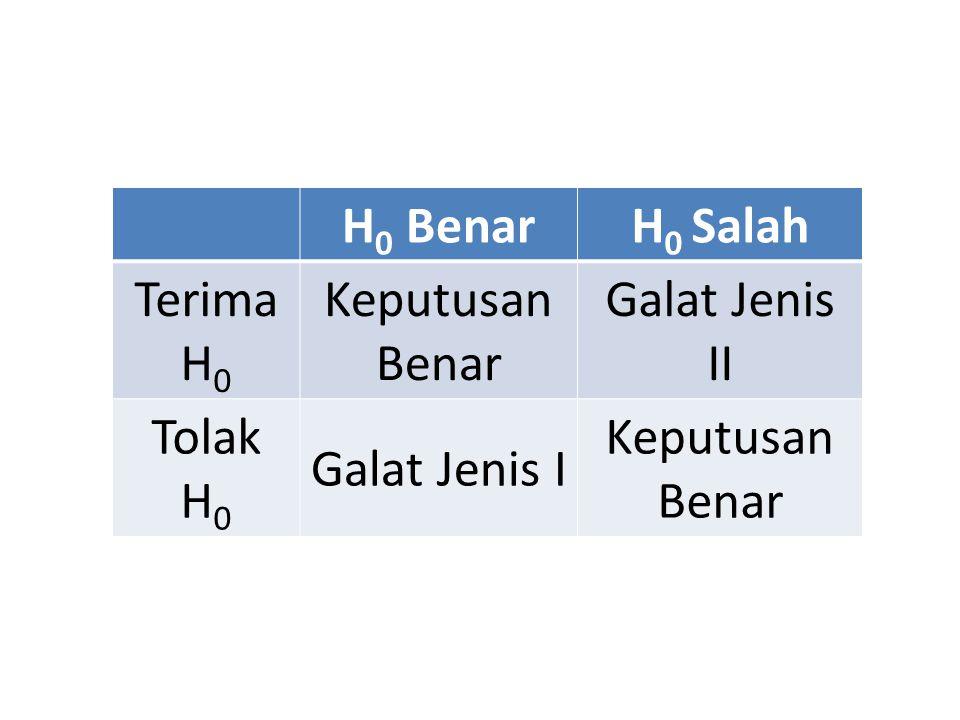 Beberapa Sifat Penting Galat Galat jenis I dan II berkaitan.