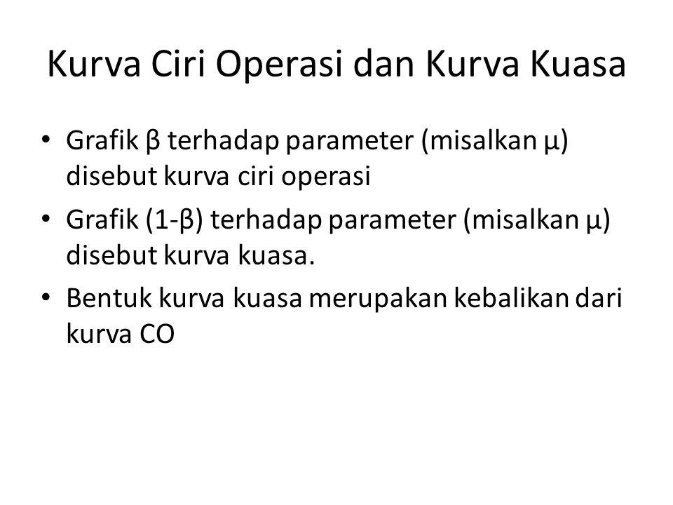 Kurva Ciri Operasi dan Kurva Kuasa Grafik β terhadap parameter (misalkan µ) disebut kurva ciri operasi Grafik (1-β) terhadap parameter (misalkan µ) disebut kurva kuasa.