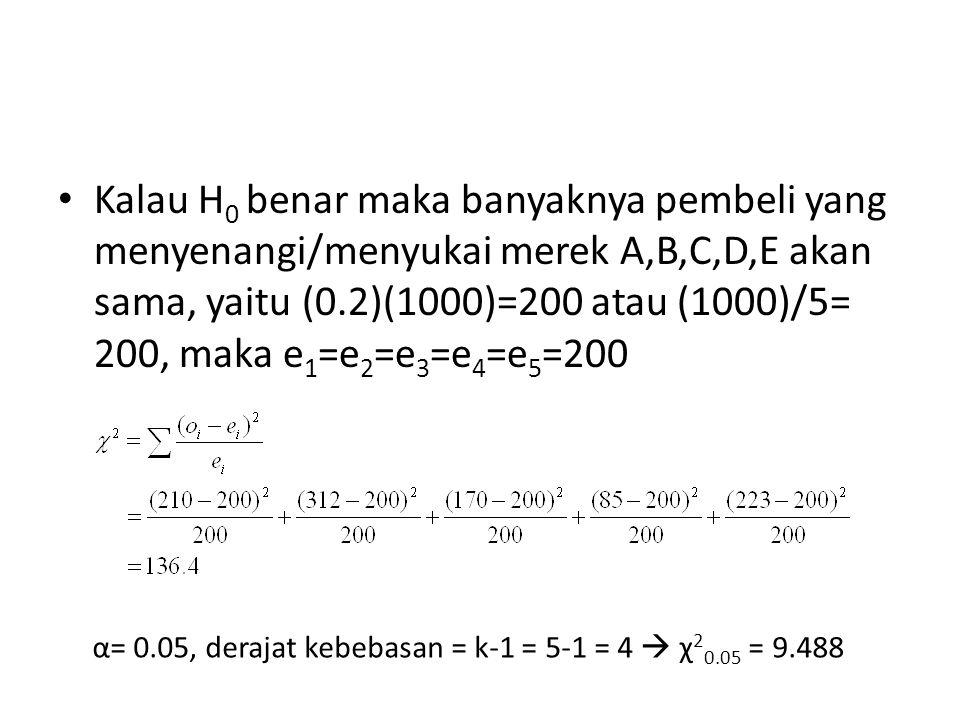 Kalau H 0 benar maka banyaknya pembeli yang menyenangi/menyukai merek A,B,C,D,E akan sama, yaitu (0.2)(1000)=200 atau (1000)/5= 200, maka e 1 =e 2 =e 3 =e 4 =e 5 =200 α= 0.05, derajat kebebasan = k-1 = 5-1 = 4  χ 2 0.05 = 9.488