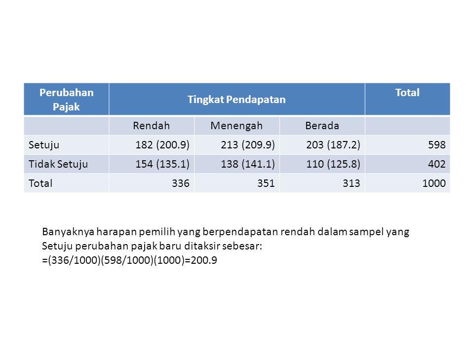 Perubahan Pajak Tingkat Pendapatan Total RendahMenengahBerada Setuju182 (200.9)213 (209.9)203 (187.2)598 Tidak Setuju154 (135.1)138 (141.1)110 (125.8)402 Total3363513131000 Banyaknya harapan pemilih yang berpendapatan rendah dalam sampel yang Setuju perubahan pajak baru ditaksir sebesar: =(336/1000)(598/1000)(1000)=200.9