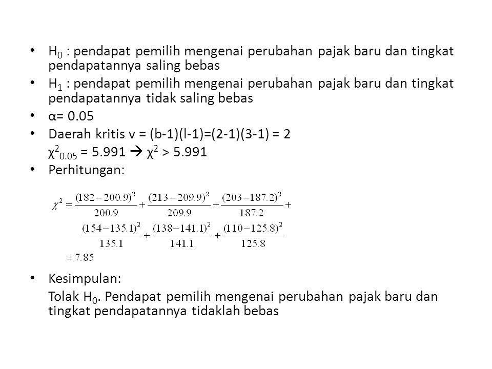 H 0 : pendapat pemilih mengenai perubahan pajak baru dan tingkat pendapatannya saling bebas H 1 : pendapat pemilih mengenai perubahan pajak baru dan tingkat pendapatannya tidak saling bebas α= 0.05 Daerah kritis v = (b-1)(l-1)=(2-1)(3-1) = 2 χ 2 0.05 = 5.991  χ 2 > 5.991 Perhitungan: Kesimpulan: Tolak H 0.