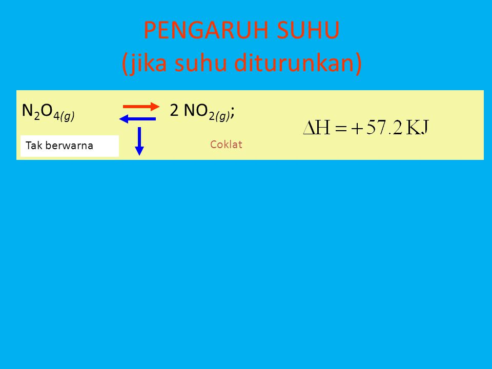 PENGARUH SUHU (jika suhu dinaikkan) N 2 O 4(g) 2 NO 2 (g); CoklatTak berwarna