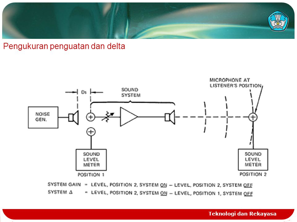 Teknologi dan Rekayasa Analisa dari kriteria inteligibilitas