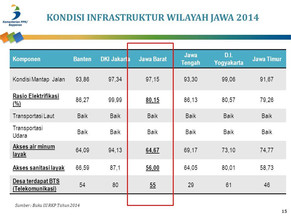 KONDISI INFRASTRUKTUR WILAYAH JAWA 2014 15 KomponenBantenDKI JakartaJawa Barat Jawa Tengah D.I. Yogyakarta Jawa Timur Kondisi Mantap Jalan93,8697,3497
