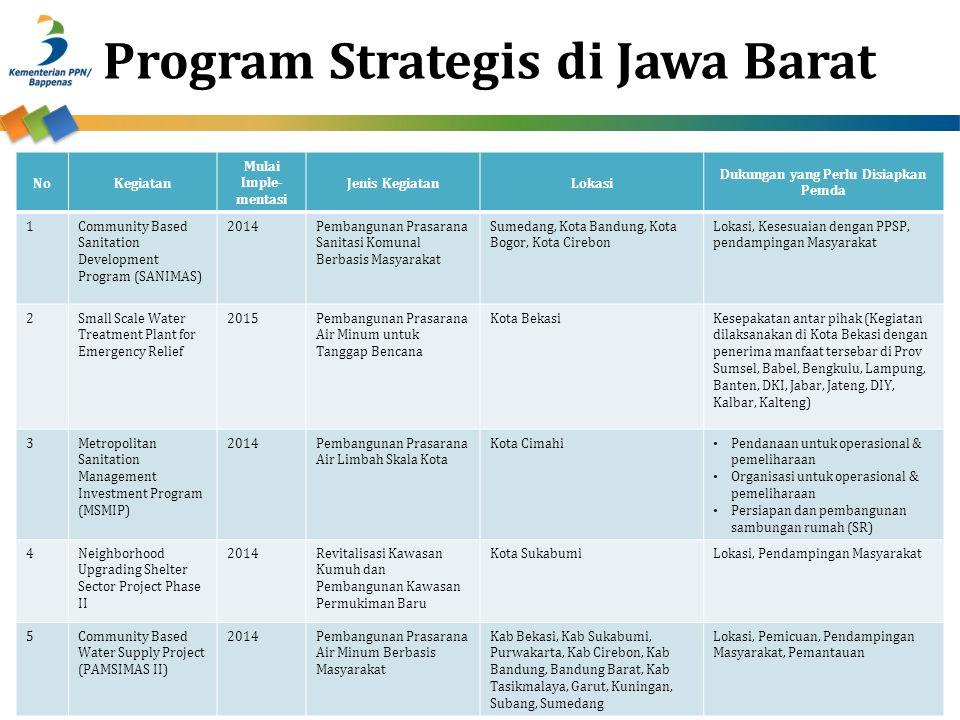 Program Strategis di Jawa Barat NoKegiatan Mulai Imple- mentasi Jenis KegiatanLokasi Dukungan yang Perlu Disiapkan Pemda 1Community Based Sanitation D