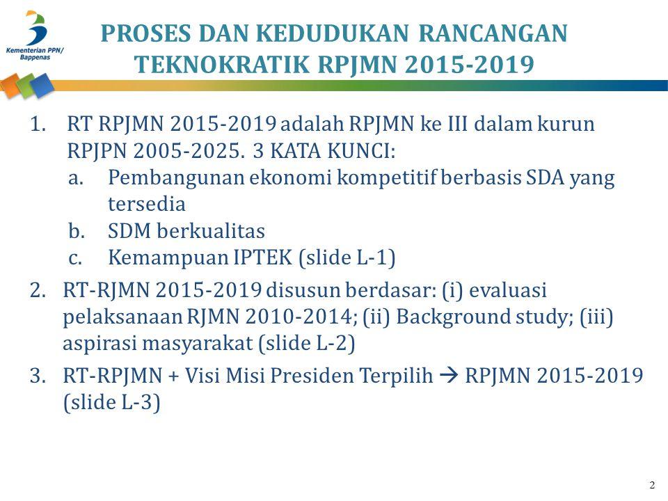 1.RT RPJMN 2015-2019 adalah RPJMN ke III dalam kurun RPJPN 2005-2025. 3 KATA KUNCI: a.Pembangunan ekonomi kompetitif berbasis SDA yang tersedia b.SDM