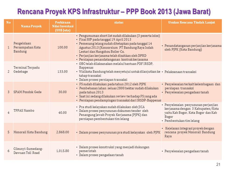 No Nama Proyek Perkiraan Nilai Investasi (US$ Juta) statusUsulan Rencana Tindak Lanjut 1 Pengelolaan Persampahan Kota Bandung 100.00 Pengumuman short