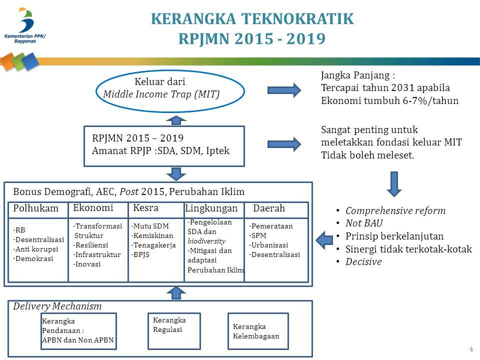 KONDISI INFRASTRUKTUR WILAYAH JAWA 2014 15 KomponenBantenDKI JakartaJawa Barat Jawa Tengah D.I.