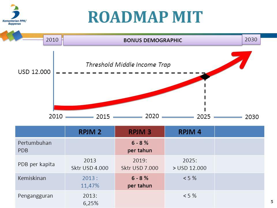 ROADMAP MIT 5 RPJM 2RPJM 3RPJM 4 Pertumbuhan PDB 6 - 8 % per tahun PDB per kapita 2013 Sktr USD 4.000 2019: Sktr USD 7.000 2025: > USD 12.000 Kemiskin