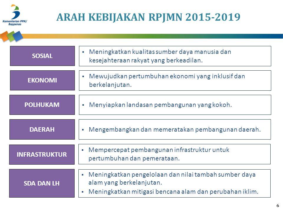 ARAH KEBIJAKAN RPJMN 2015-2019 6 SOSIAL EKONOMI POLHUKAM DAERAH INFRASTRUKTUR SDA DAN LH  Meningkatkan kualitas sumber daya manusia dan kesejahteraan