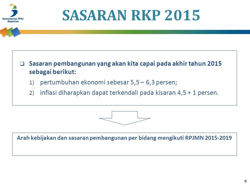 SASARAN RKP 2015 9  Sasaran pembangunan yang akan kita capai pada akhir tahun 2015 sebagai berikut: 1) pertumbuhan ekonomi sebesar 5,5 – 6,3 persen;