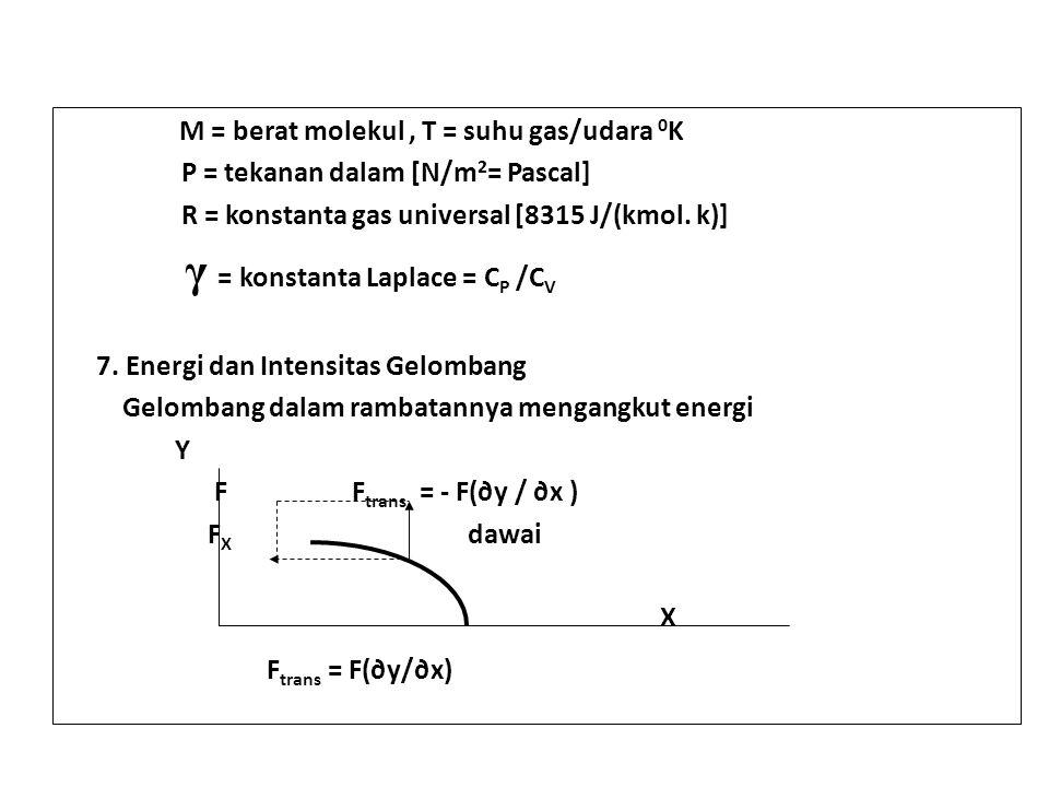.M = berat molekul, T = suhu gas/udara 0 K P = tekanan dalam [N/m 2 = Pascal] R = konstanta gas universal [8315 J/(kmol. k)] γ = konstanta Laplace = C
