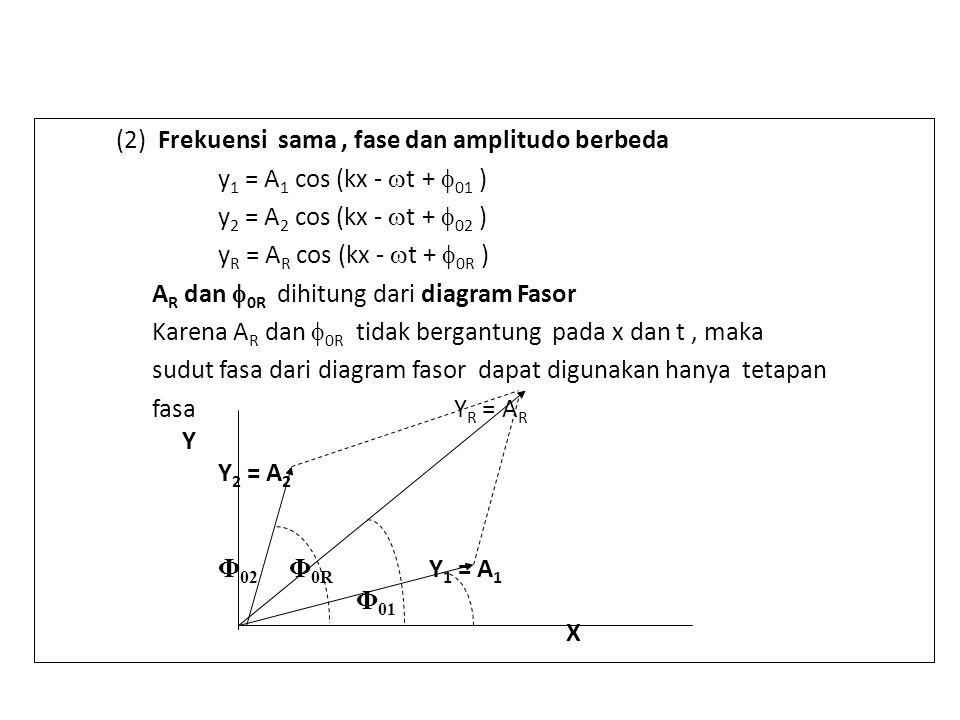 (2) Frekuensi sama, fase dan amplitudo berbeda y 1 = A 1 cos (kx -  t +  01 ) y 2 = A 2 cos (kx -  t +  02 ) y R = A R cos (kx -  t +  0R ) A R