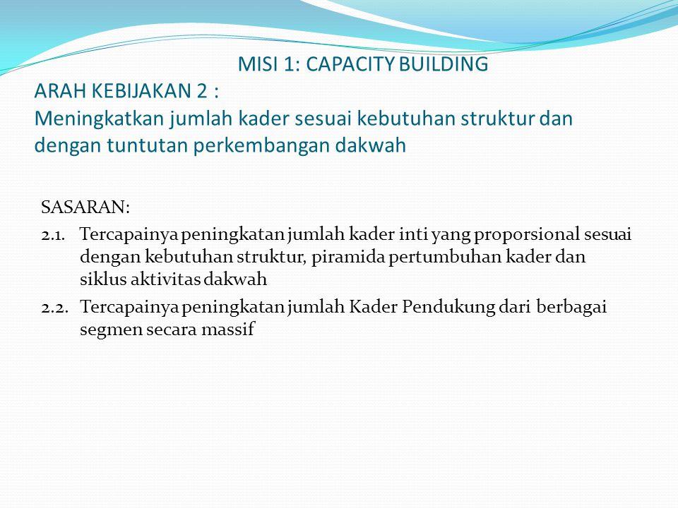 MISI 1: CAPACITY BUILDING ARAH KEBIJAKAN 2 : Meningkatkan jumlah kader sesuai kebutuhan struktur dan dengan tuntutan perkembangan dakwah SASARAN: 2.1.