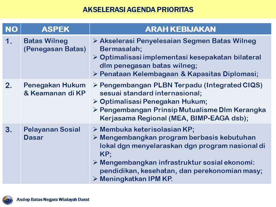 Asdep Batas Negara Wialayah Darat AKSELERASI AGENDA PRIORITAS NOASPEKARAH KEBIJAKAN 1. Batas Wilneg (Penegasan Batas)  Akselerasi Penyelesaian Segmen