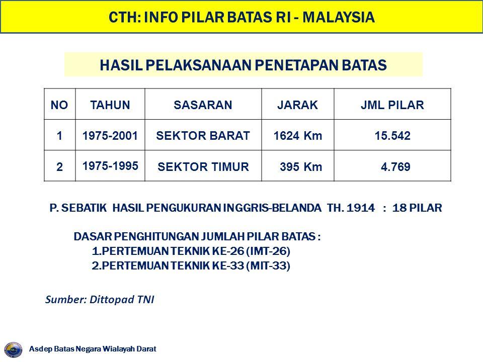 CTH: INFO PILAR BATAS RI - MALAYSIA HASIL PELAKSANAAN PENETAPAN BATAS NOTAHUNSASARANJARAKJML PILAR 11975-2001SEKTOR BARAT1624 Km15.542 2 1975-1995 SEK