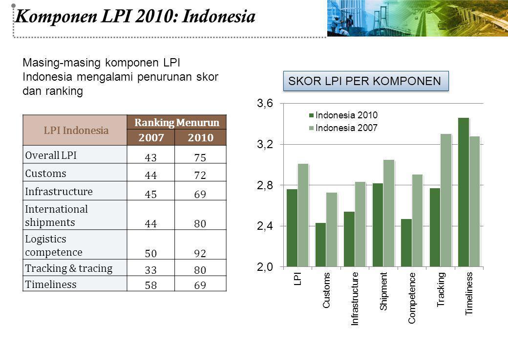 Komponen LPI 2010: Indonesia LPI Indonesia Ranking Menurun 20072010 Overall LPI 4375 Customs 4472 Infrastructure 4569 International shipments 4480 Log