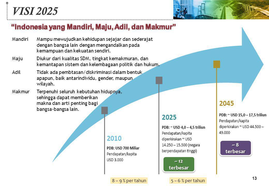 ~ 12 terbesar ~ 8 terbesar 8 – 9 % per tahun5 – 6 % per tahun 13 VISI 2025 MandiriMampu mewujudkan kehidupan sejajar dan sederajat dengan bangsa lain