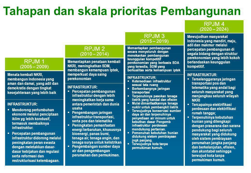 RPJM 1 (2005 – 2009) Menata kembali NKRI, membangun Indonesia yang aman dan damai, yang adil dan demokratis dengan tingkat kesejahteraan yang lebih ba