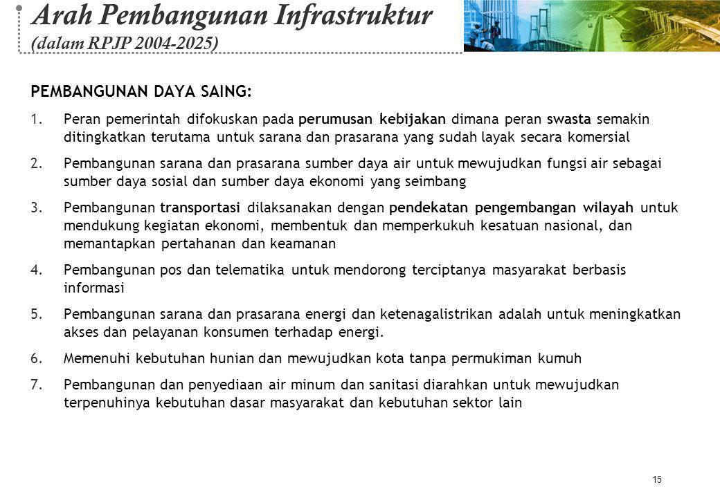 Arah Pembangunan Infrastruktur (dalam RPJP 2004-2025) 15 PEMBANGUNAN DAYA SAING: 1.Peran pemerintah difokuskan pada perumusan kebijakan dimana peran s