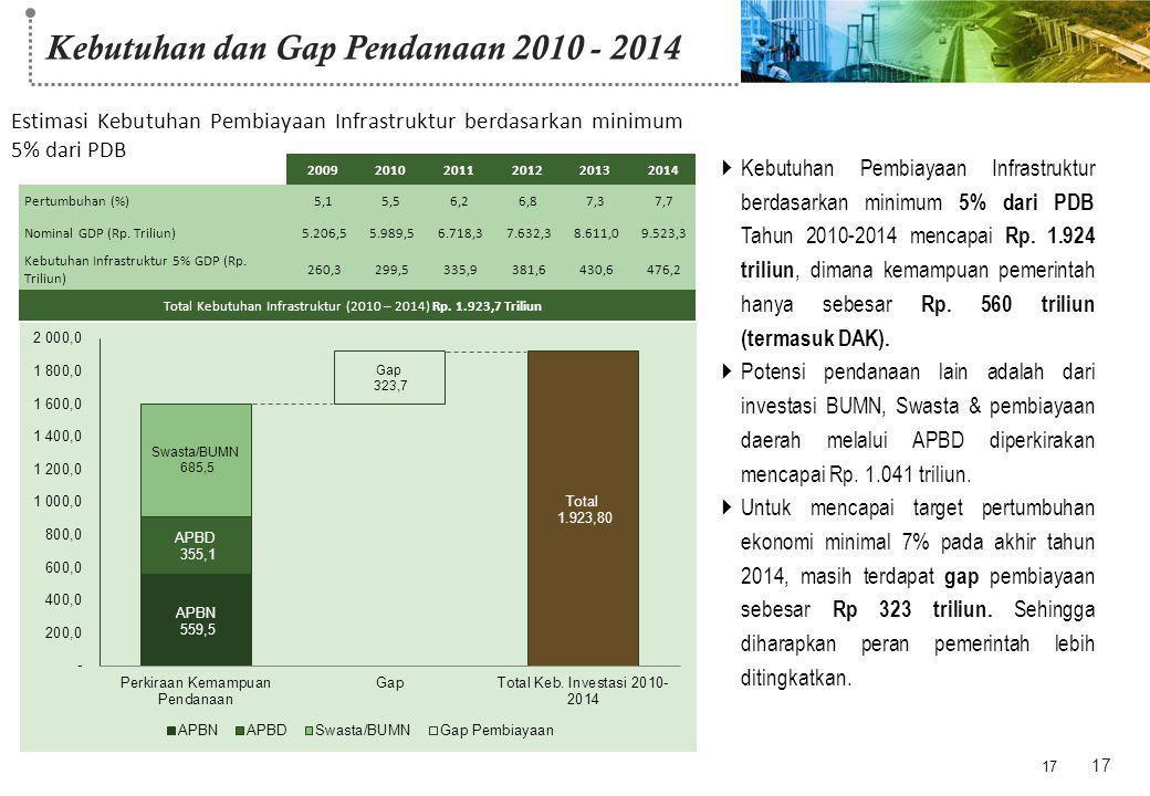 Kebutuhan dan Gap Pendanaan 2010 - 2014 17 200920102011201220132014 Pertumbuhan (%)5,15,15,56,26,87,37,7 Nominal GDP (Rp. Triliun) 5.206,5 5.989,5 6.7