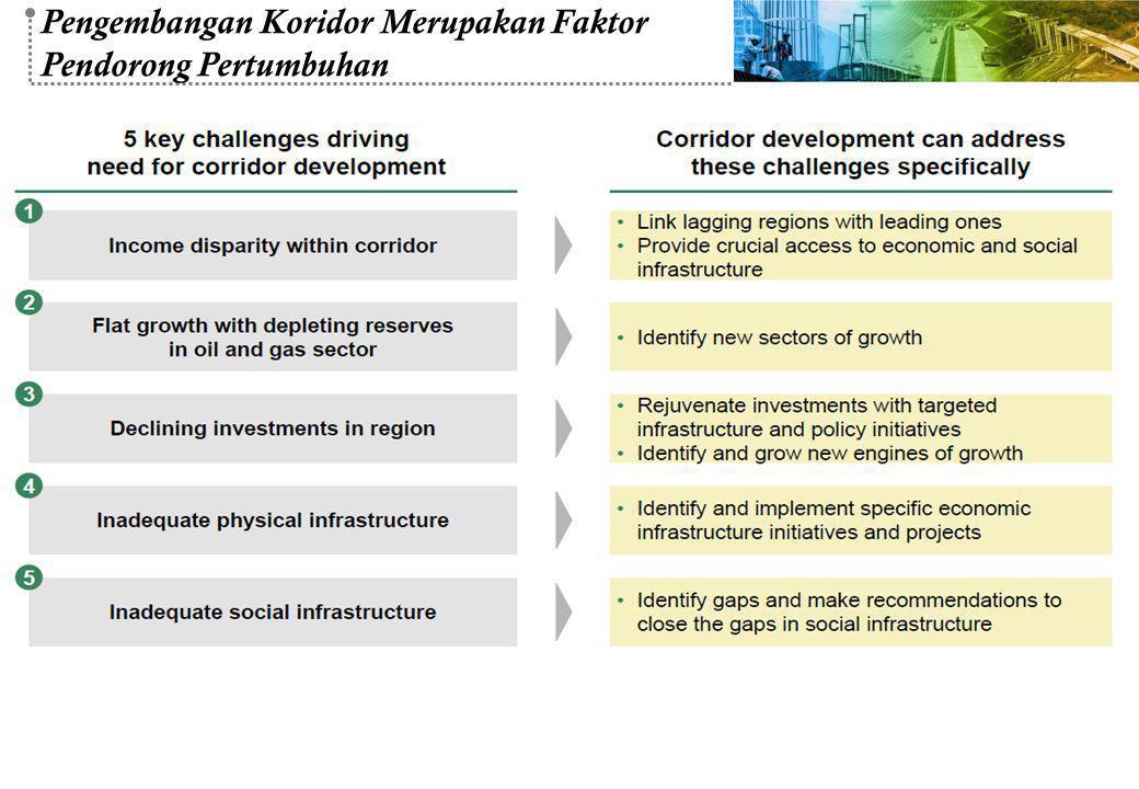 Pengembangan Koridor Merupakan Faktor Pendorong Pertumbuhan