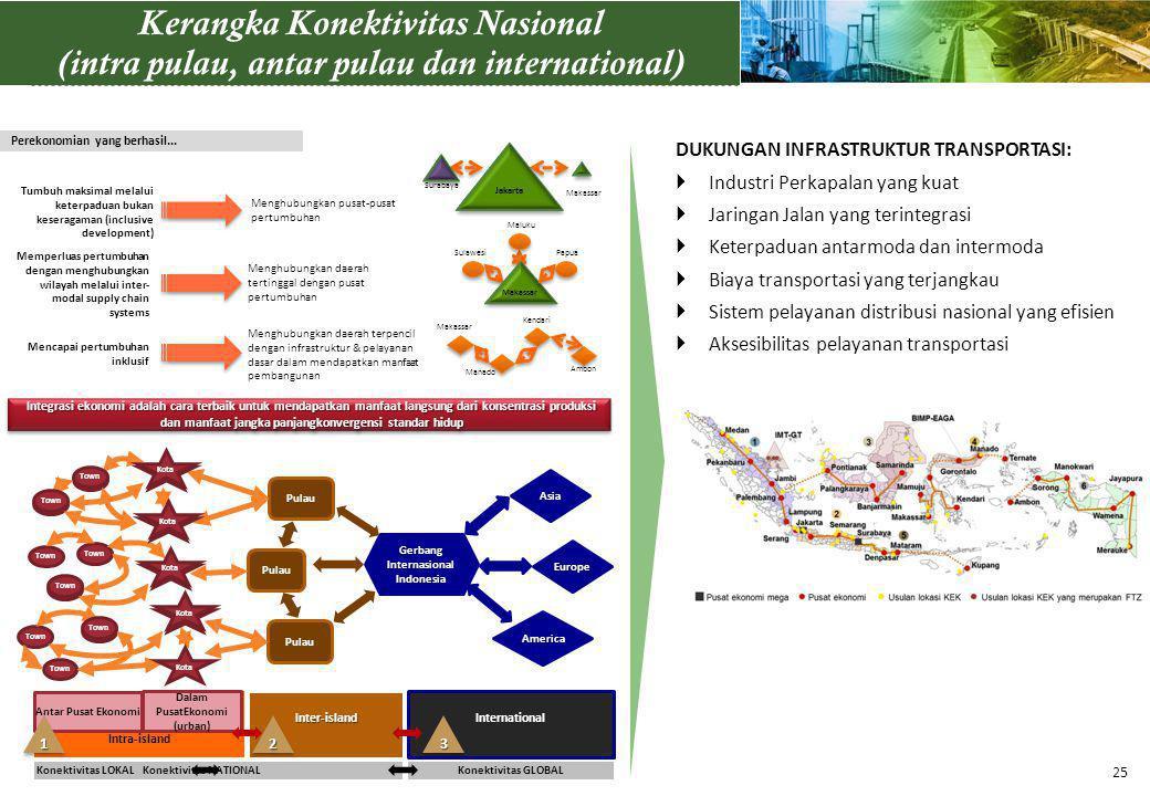 Kerangka Konektivitas Nasional (intra pulau, antar pulau dan international) Integrasi ekonomi adalah cara terbaik untuk mendapatkan manfaat langsung d