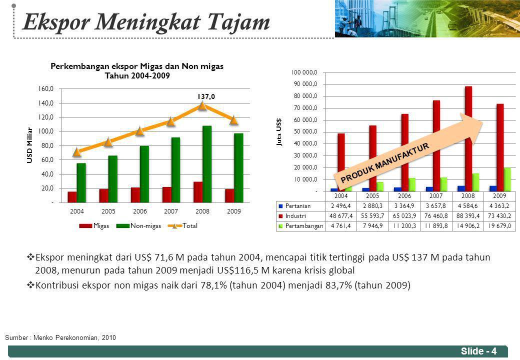Ekspor Meningkat Tajam  Ekspor meningkat dari US$ 71,6 M pada tahun 2004, mencapai titik tertinggi pada US$ 137 M pada tahun 2008, menurun pada tahun
