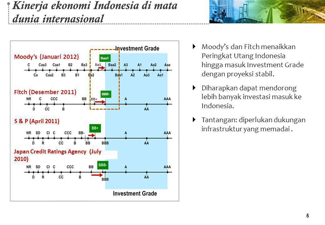 Kinerja ekonomi Indonesia di mata dunia internasional  Moody's dan Fitch menaikkan Peringkat Utang Indonesia hingga masuk Investment Grade dengan pro
