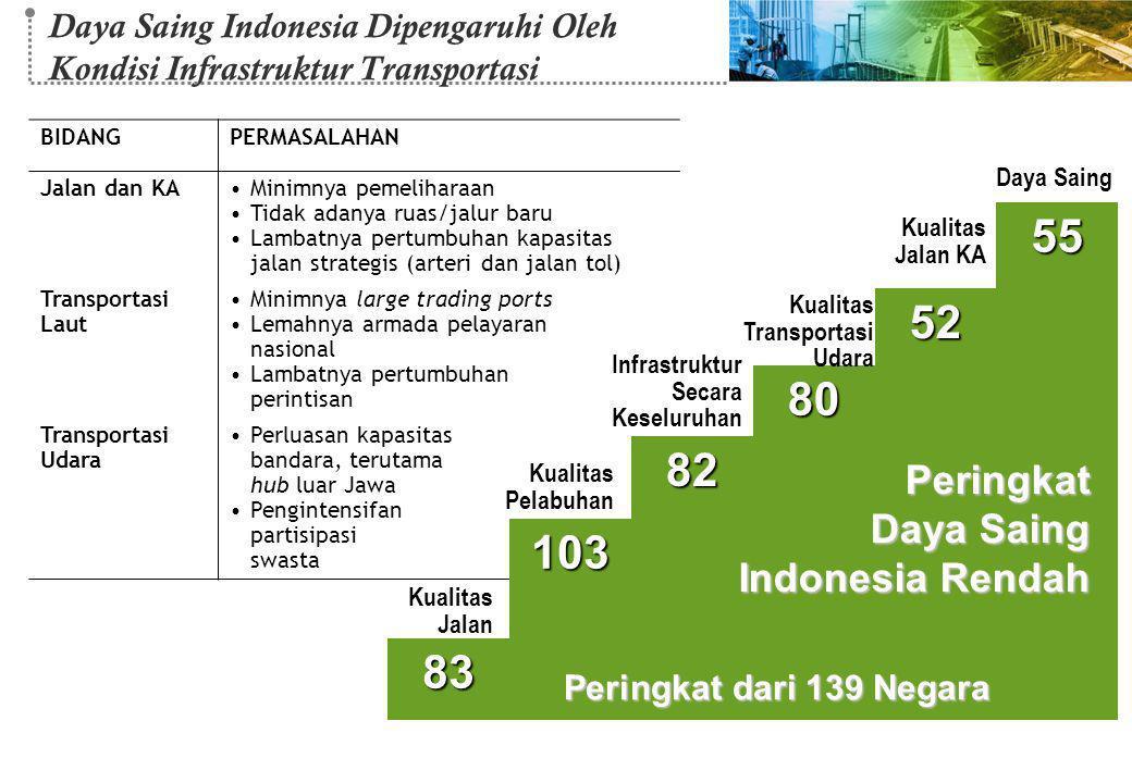 Konektivitas Nasional Lemah, Menimbulkan Ekonomi Biaya Tinggi, Daya Saing Lemah, Penanggulangan Kemiskinan Relatif Lambat Disparitas Harga Bahan Pokok (e.g.Harga minyak goreng di NTT 3 kali dari Jawa, Harga semen di Papua 15-20 kali dari Jawa Frekuensi pelayanan perhubungan dan kualitasnya tidak merata, kawasan KTI realtif tertinggal Menurunkan Disparitas Harga dan Pelayanan 60% dari penduduk miskin di Indonesia berada di daerah pedesaan di Jawa dan tidak mempunyai akses ke pusat pertumbuhan Akselerasi penanggulangan kemiskinan Peningkatan Dayasaing Biaya pengapalan kontainer dari Padang ke Jakarta US$ 600, sedangkan dari Jakarta ke Singapura (lebih jauh) sekitar US$ 185 Lebih murah mengapalkan jeruk ke Jakarta dari China dibanding Pontianak Kemacetan semakin meningkat di berbagai kota besar di Pulau Jawa dan di luar jawa Waktu tempuh transportasi antar kota dalam satu pulau semakin panjang, misalnya Jakarta – Surabaya berkisar antara 14-20 jam Kualitas konstruksi dan penegakan peraturan pemanfaatannya lemah, sehingga biaya pemeliharaan sarana dan prasarana infrastruktur terus meningkat