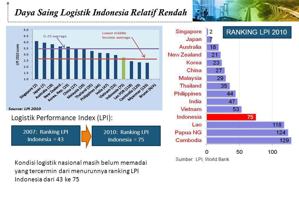 Logistik Performance Index (LPI): 2007: Ranking LPI Indonesia = 43 2010: Ranking LPI Indonesia = 75 Kondisi logistik nasional masih belum memadai yang