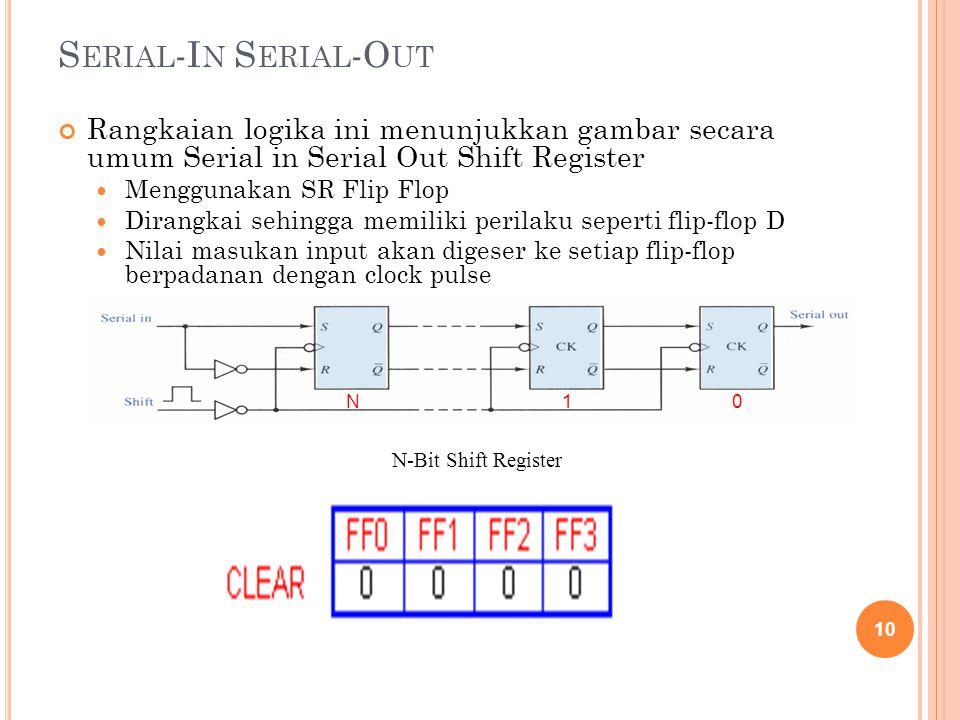 S ERIAL -I N S ERIAL -O UT Rangkaian logika ini menunjukkan gambar secara umum Serial in Serial Out Shift Register Menggunakan SR Flip Flop Dirangkai