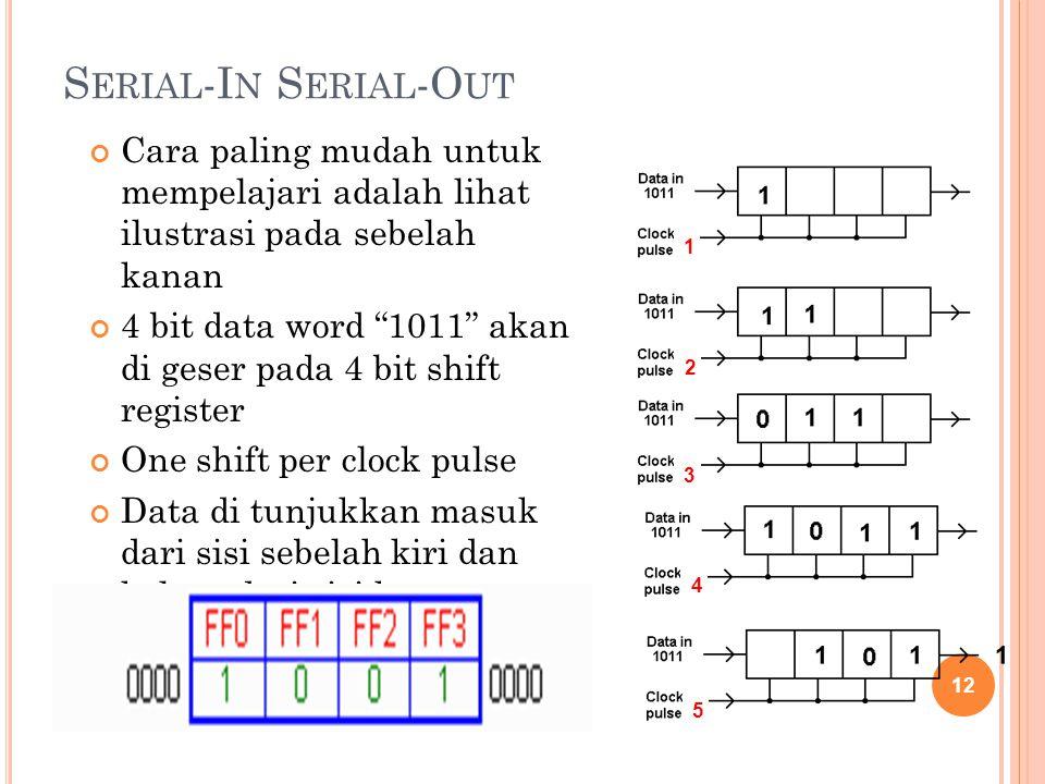 """S ERIAL -I N S ERIAL -O UT Cara paling mudah untuk mempelajari adalah lihat ilustrasi pada sebelah kanan 4 bit data word """"1011"""" akan di geser pada 4 b"""
