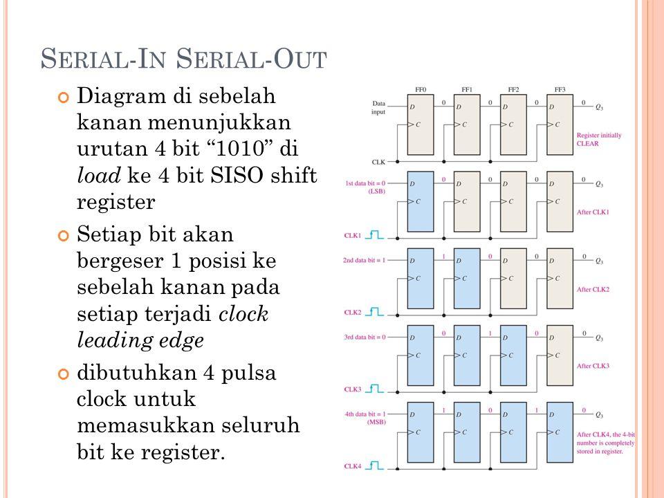 """S ERIAL -I N S ERIAL -O UT Diagram di sebelah kanan menunjukkan urutan 4 bit """"1010"""" di load ke 4 bit SISO shift register Setiap bit akan bergeser 1 po"""