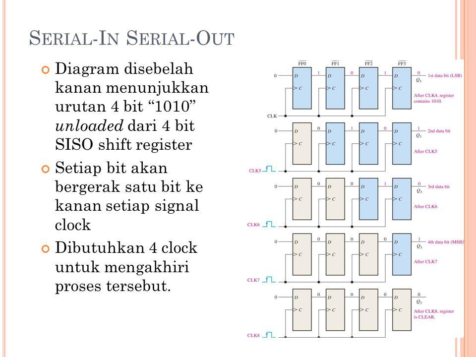 """S ERIAL -I N S ERIAL -O UT Diagram disebelah kanan menunjukkan urutan 4 bit """"1010"""" unloaded dari 4 bit SISO shift register Setiap bit akan bergerak sa"""